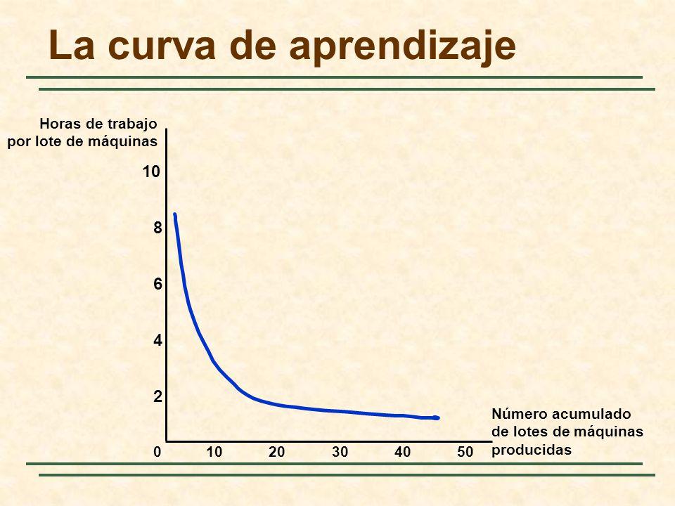 La curva de aprendizaje Número acumulado de lotes de máquinas producidas Horas de trabajo por lote de máquinas 10203040500 2 4 6 8 10