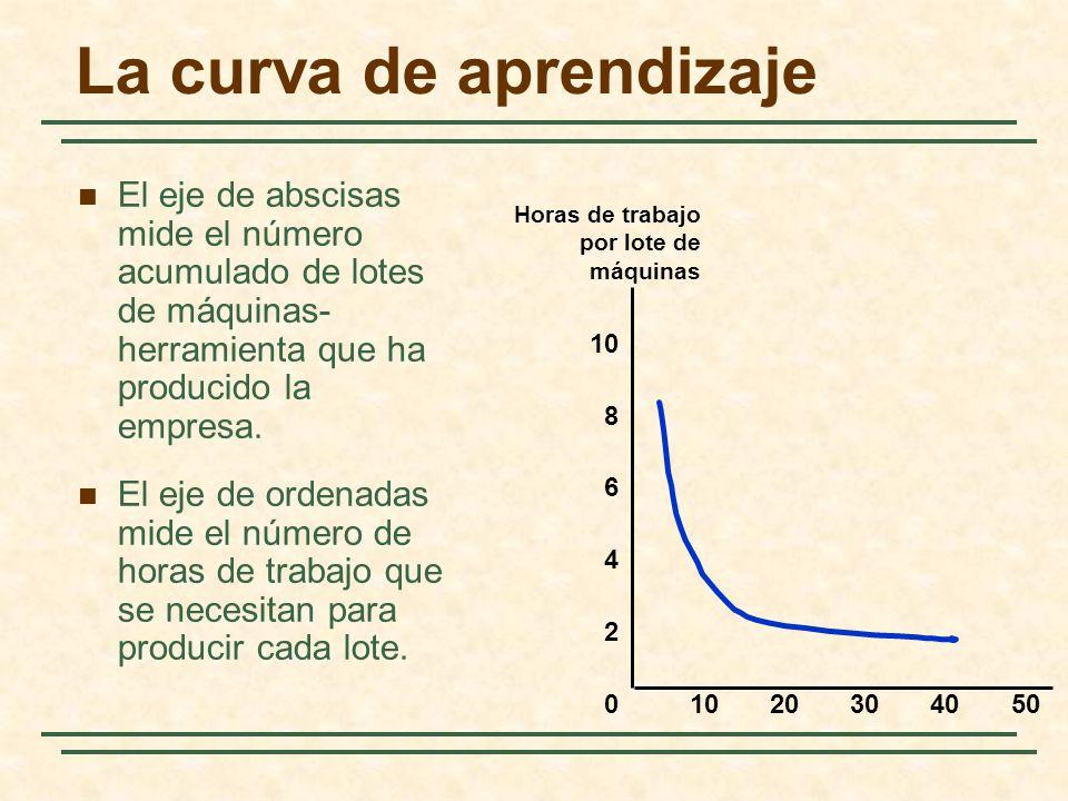 La curva de aprendizaje Horas de trabajo por lote de máquinas 10203040500 2 4 6 8 10 El eje de abscisas mide el número acumulado de lotes de máquinas-