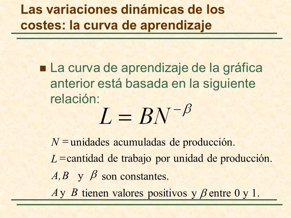 La curva de aprendizaje de la gráfica anterior está basada en la siguiente relación: tienen valores positivos y entre 0 y 1. son constantes. y cantida