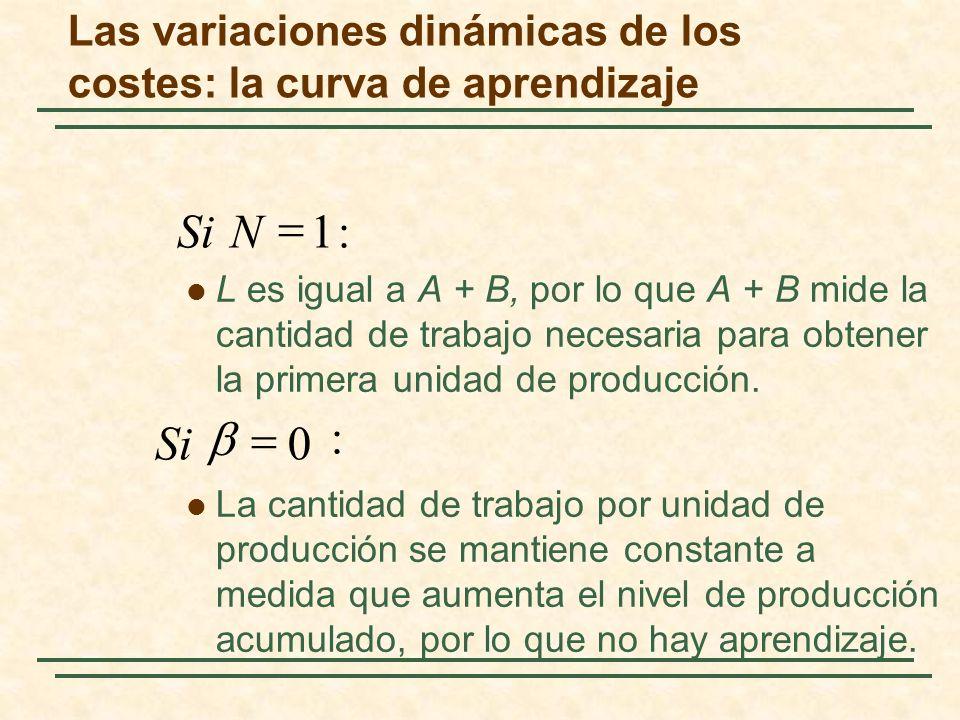 L es igual a A + B, por lo que A + B mide la cantidad de trabajo necesaria para obtener la primera unidad de producción. La cantidad de trabajo por un