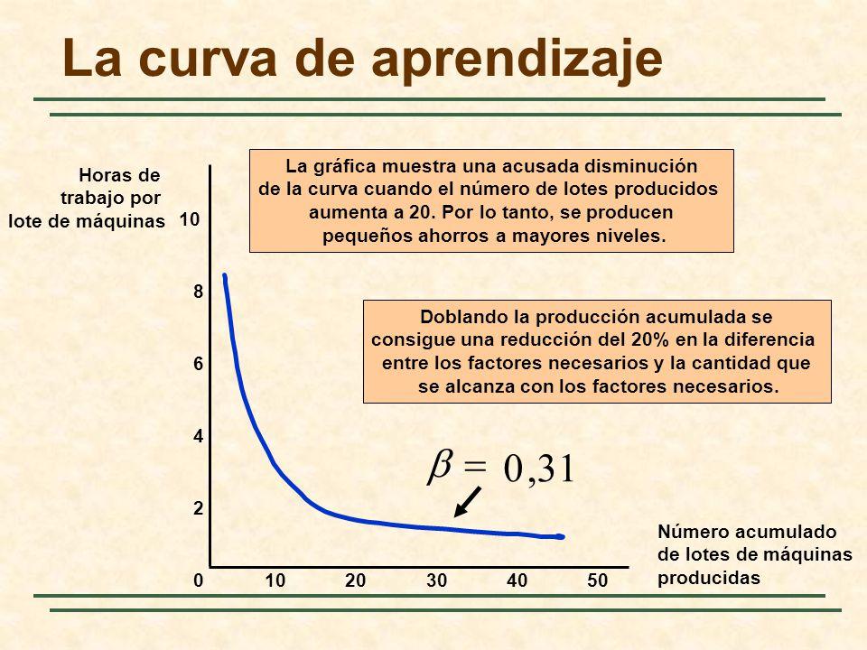 La curva de aprendizaje Número acumulado de lotes de máquinas producidas Horas de trabajo por lote de máquinas 10203040500 2 4 6 8 10,310 La gráfica m