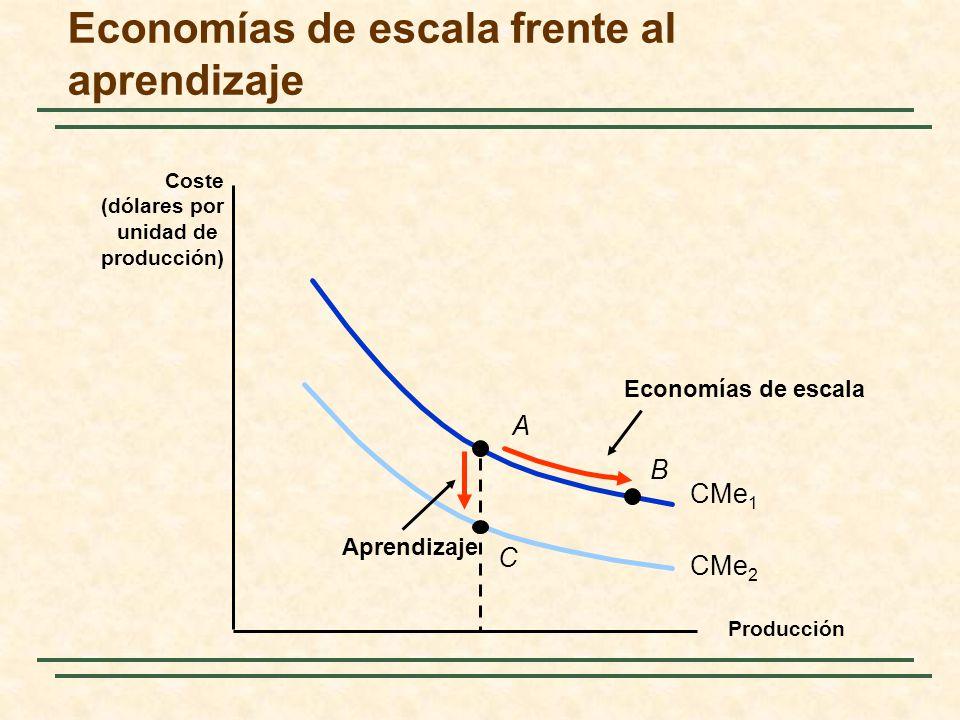 Economías de escala frente al aprendizaje Producción Coste (dólares por unidad de producción) CMe 1 B Economías de escala A CMe 2 Aprendizaje C