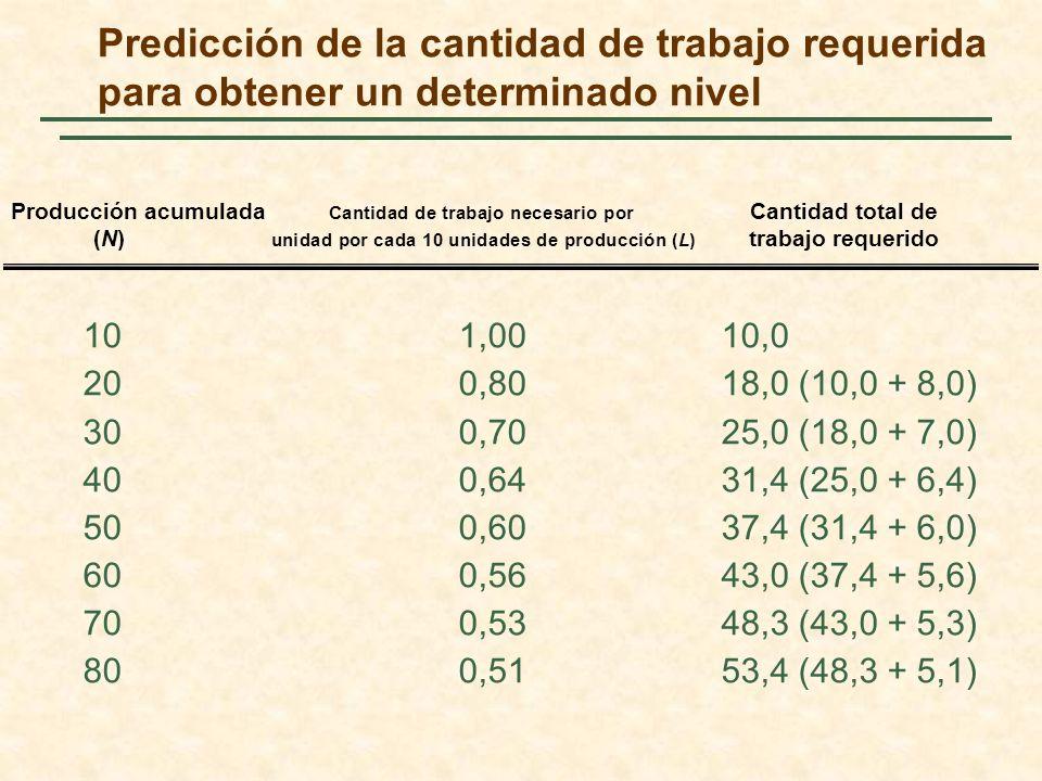 Predicción de la cantidad de trabajo requerida para obtener un determinado nivel 101,0010,0 200,8018,0 (10,0 + 8,0) 300,7025,0 (18,0 + 7,0) 400,6431,4
