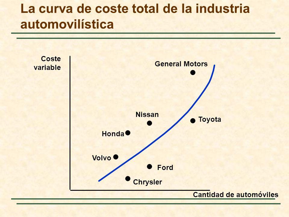 La curva de coste total de la industria automovilística Cantidad de automóviles Coste variable General Motors Toyota Ford Chrysler Volvo Honda Nissan