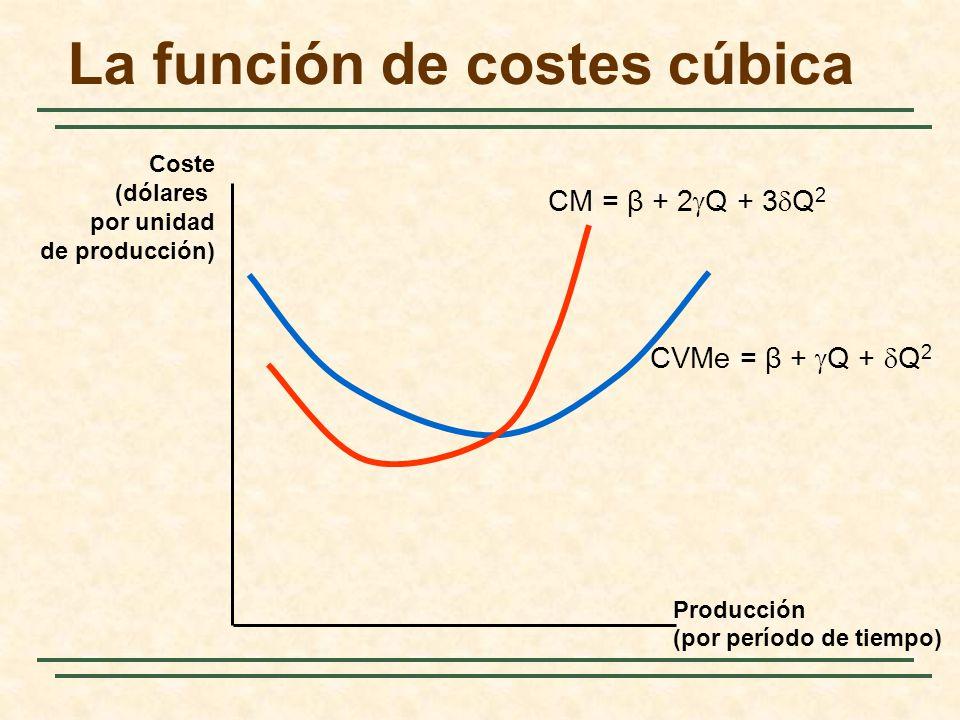 La función de costes cúbica Producción (por período de tiempo) Coste (dólares por unidad de producción) CM = β + 2 Q + 3 Q 2 CVMe = β + Q + Q 2