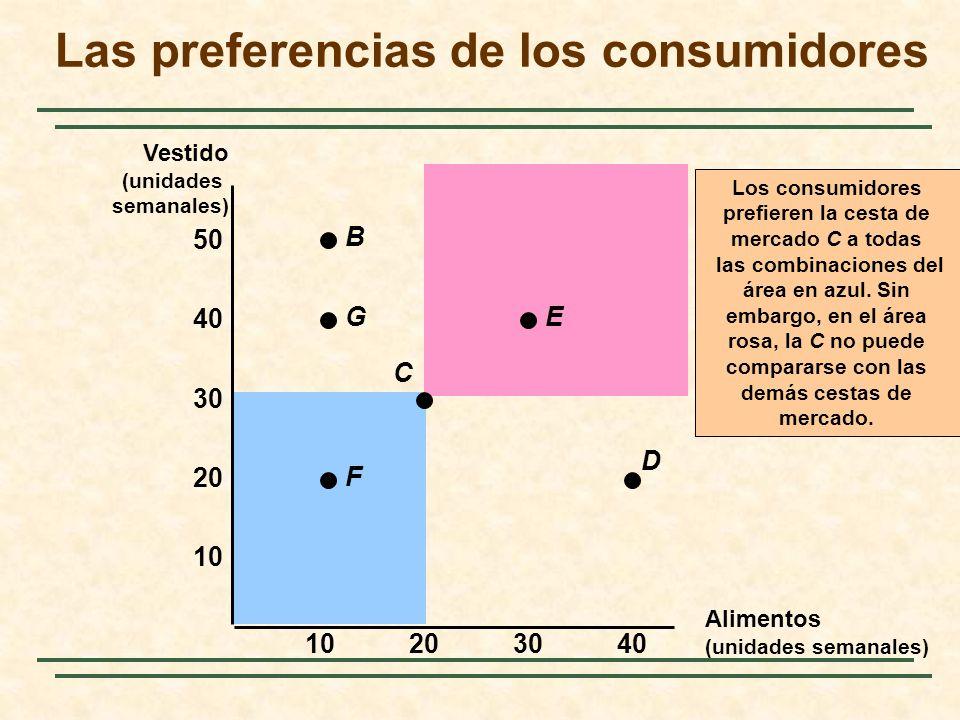 Los consumidores prefieren la cesta de mercado C a todas las combinaciones del área en azul. Sin embargo, en el área rosa, la C no puede compararse co