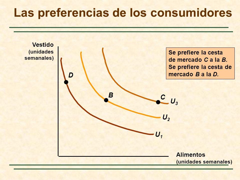 U2U2 U3U3 Alimentos (unidades semanales) Vestido (unidades semanales) U1U1 C B D Se prefiere la cesta de mercado C a la B. Se prefiere la cesta de mer