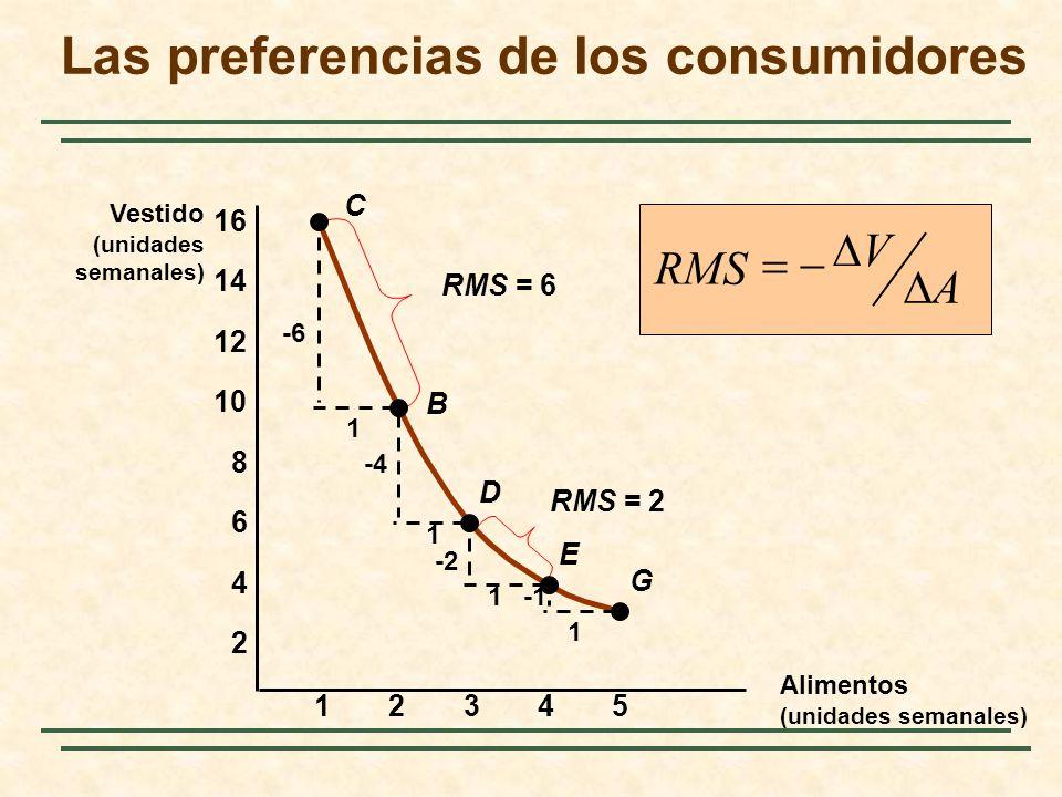 23451 2 4 6 8 10 12 14 16 C B D E G -6 1 1 1 1 -4 -2 RMS = 6 RMS = 2 RMS A V Las preferencias de los consumidores Vestido (unidades semanales) Aliment