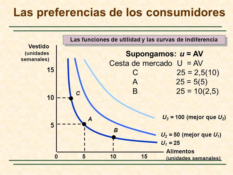 10155 5 10 15 0 U 1 = 25 U 2 = 50 (mejor que U 1 ) U 3 = 100 (mejor que U 2 ) A B C Supongamos: u = AV Cesta de mercado U = AV C 25 = 2,5(10) A 25 = 5