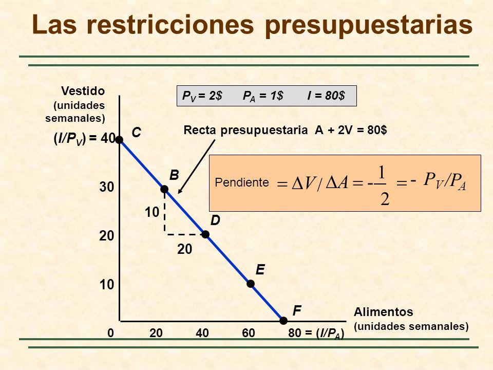 Recta presupuestaria A + 2V = 80$ /P A PVPV - 2 1 - / A V Pendiente 10 20 (I/P V ) = 40 406080 = (I/P A )20 10 20 30 0 C B D E F P V = 2$ P A = 1$ I =