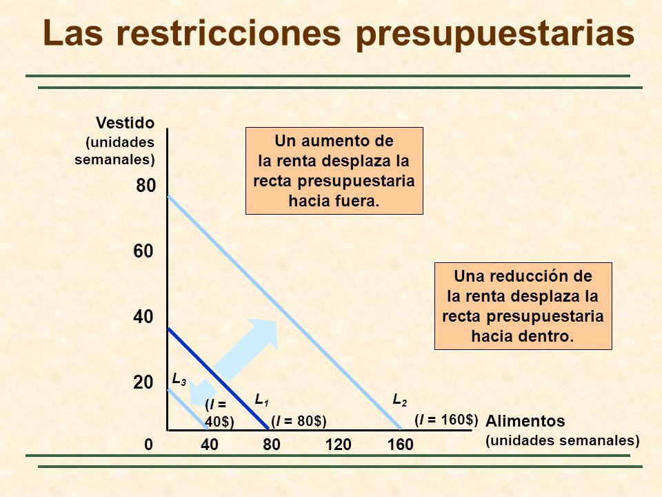 8012016040 20 40 60 80 0 Un aumento de la renta desplaza la recta presupuestaria hacia fuera. (I = 160$) L2L2 (I = 80$) L1L1 L3L3 (I = 40$) Una reducc