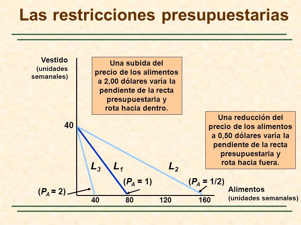 8012016040 (P A = 1) L1L1 Una subida del precio de los alimentos a 2,00 dólares varía la pendiente de la recta presupuestaria y rota hacia dentro. L3L