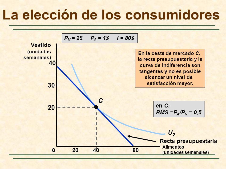 U2U2 Recta presupuestaria C En la cesta de mercado C, la recta presupuestaria y la curva de indiferencia son tangentes y no es posible alcanzar un niv
