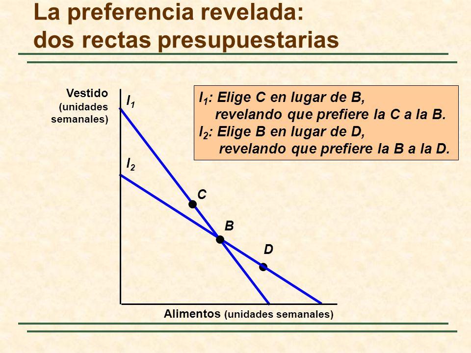 D La preferencia revelada: dos rectas presupuestarias l1l1 l2l2 B C I 1 : Elige C en lugar de B, revelando que prefiere la C a la B. l 2 : Elige B en