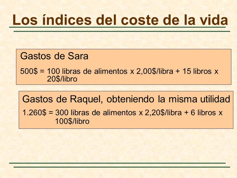 Gastos de Raquel, obteniendo la misma utilidad 1.260$ = 300 libras de alimentos x 2,20$/libra + 6 libros x 100$/libro Gastos de Sara 500$ = 100 libras
