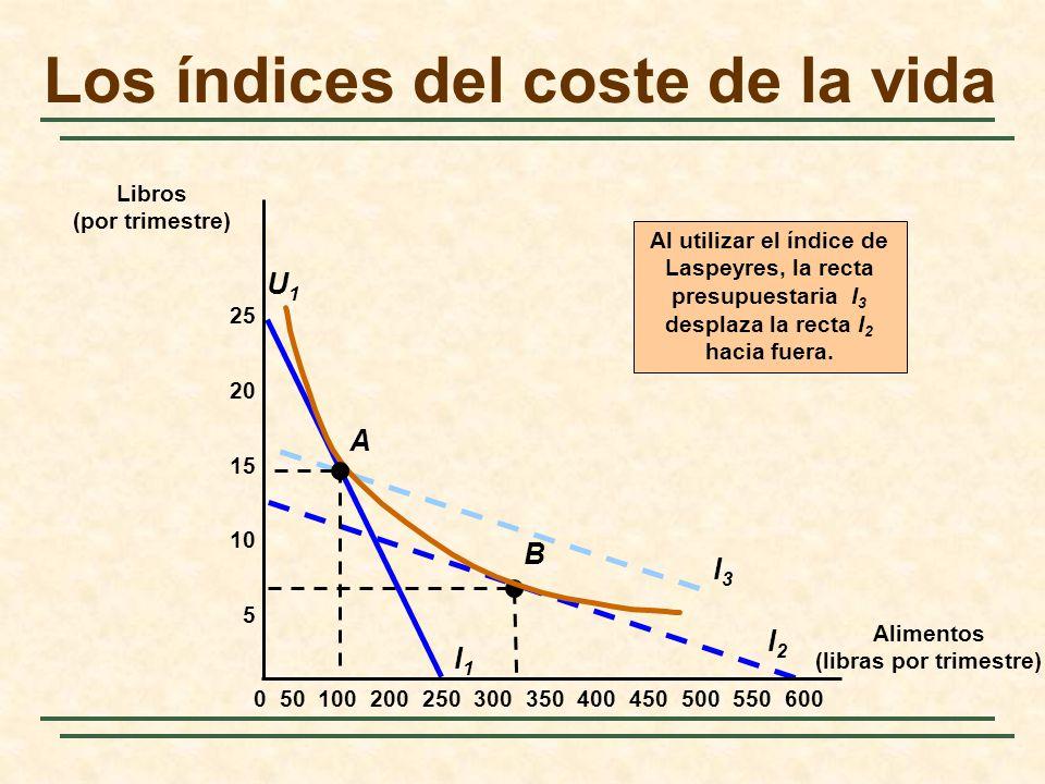 l2l2 Al utilizar el índice de Laspeyres, la recta presupuestaria I 3 desplaza la recta I 2 hacia fuera. l3l3 B l1l1 U1U1 A Alimentos (libras por trime