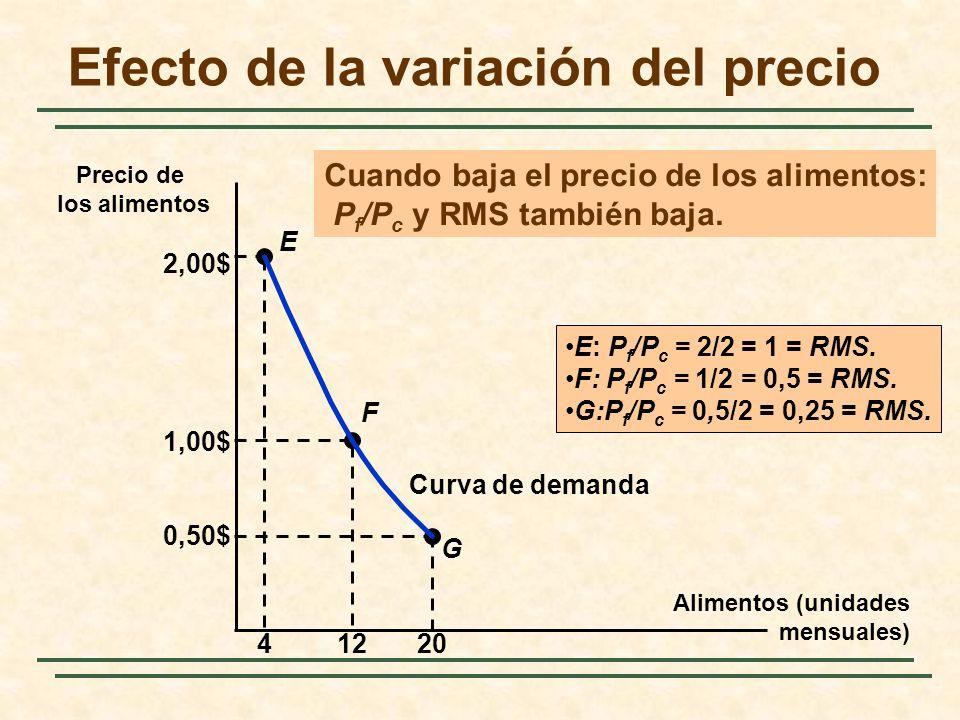 Efecto de la variación del precio Alimentos (unidades mensuales) Precio de los alimentos G E F 2,00$ 41220 1,00$ 0,50$ Curva de demanda E: P f /P c =