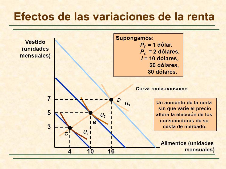 Efectos de las variaciones de la renta Alimentos (unidades mensuales) Vestido (unidades mensuales) Un aumento de la renta sin que varíe el precio alte