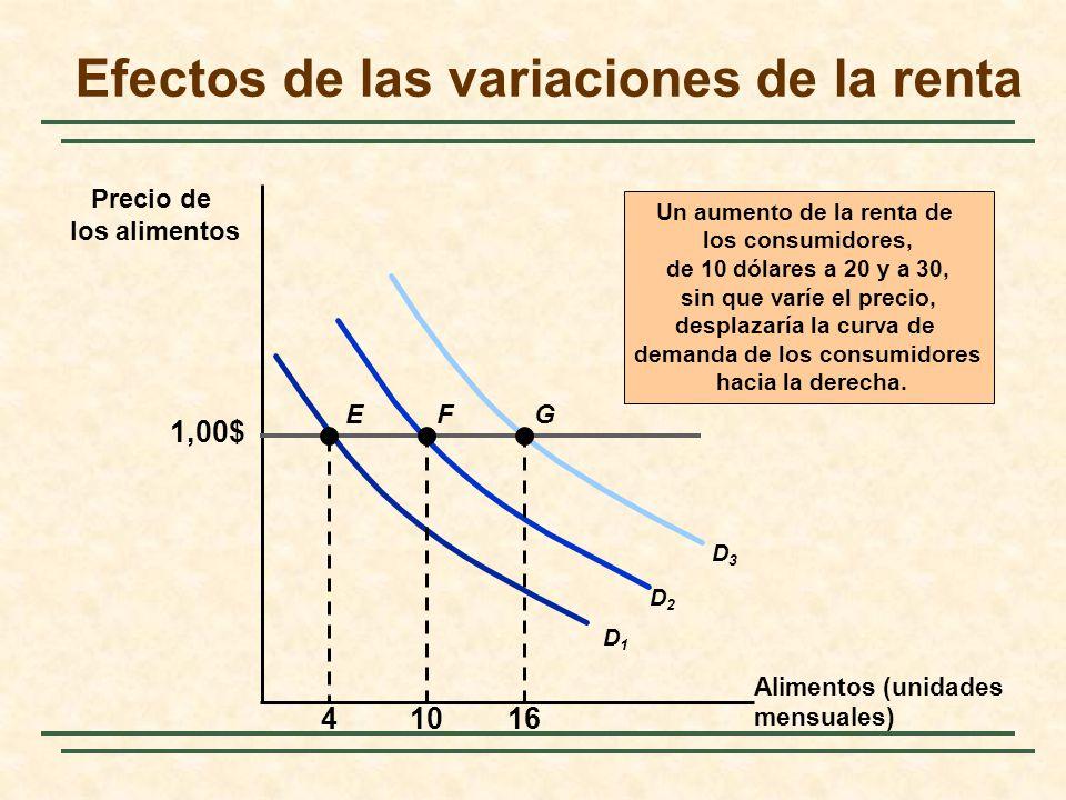 Efectos de las variaciones de la renta Alimentos (unidades mensuales) Precio de los alimentos Un aumento de la renta de los consumidores, de 10 dólare