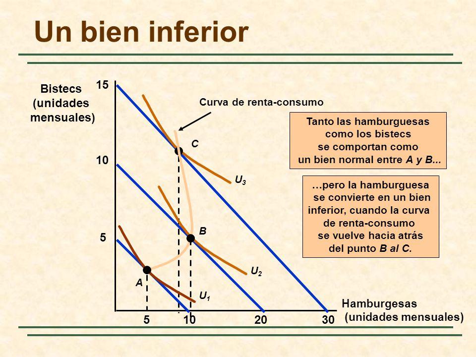 Un bien inferior Hamburgesas (unidades mensuales) Bistecs (unidades mensuales) 15 30 U3U3 C Curva de renta-consumo …pero la hamburguesa se convierte e