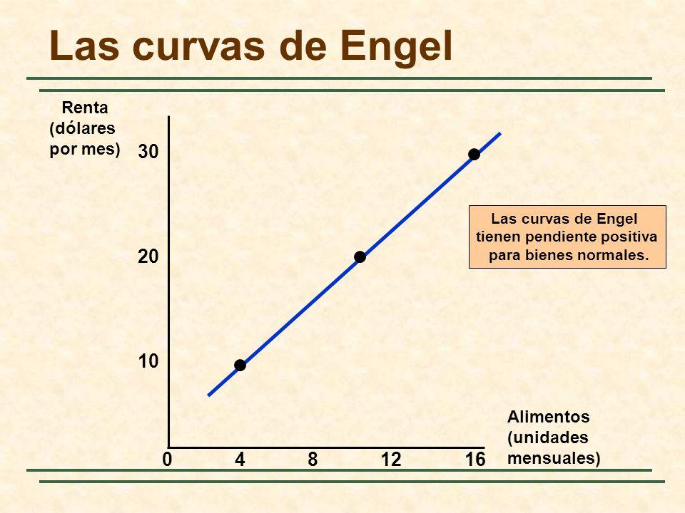 Las curvas de Engel Alimentos (unidades mensuales) 30 4812 10 Renta (dólares por mes) 20 160 Las curvas de Engel tienen pendiente positiva para bienes