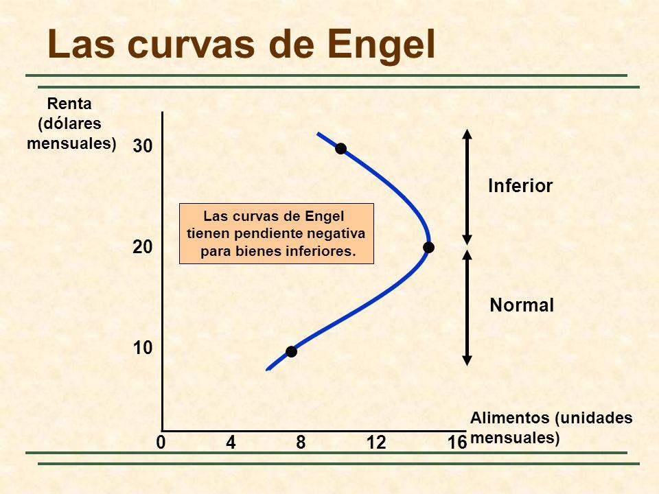 Las curvas de Engel tienen pendiente negativa para bienes inferiores. Inferior Normal Alimentos (unidades mensuales) 30 4812 10 Renta (dólares mensual