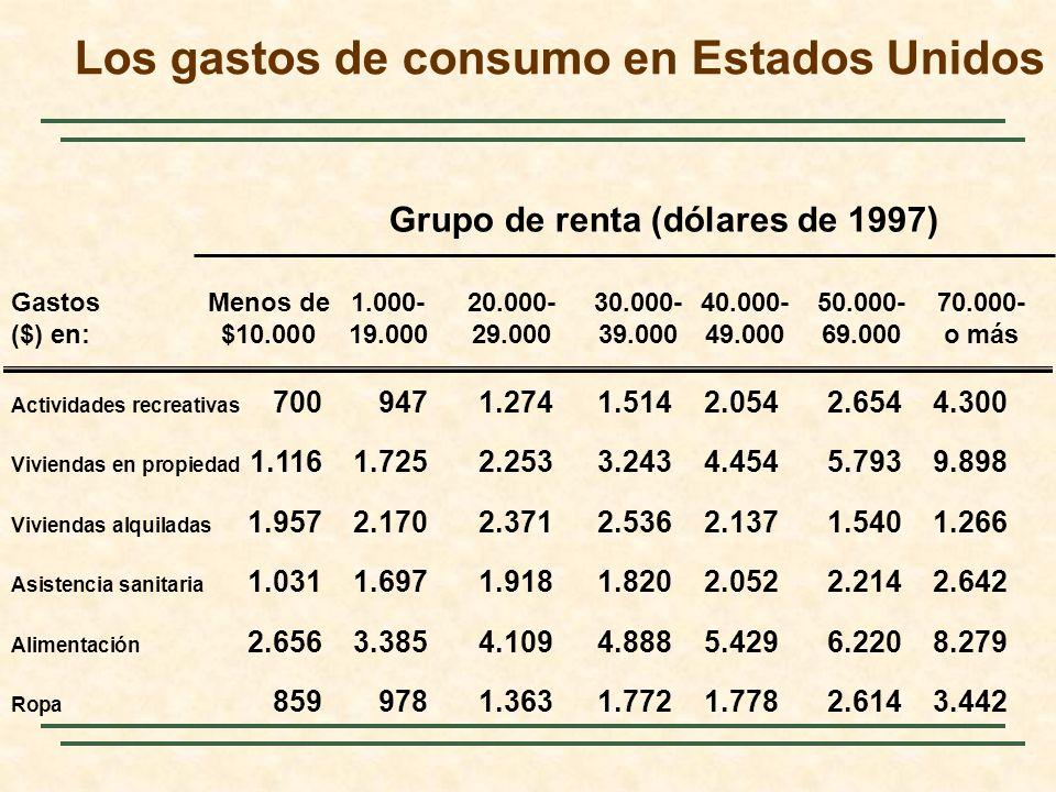 Los gastos de consumo en Estados Unidos Grupo de renta (dólares de 1997) GastosMenos de 1.000-20.000-30.000-40.000-50.000-70.000- ($) en:$10.00019.000