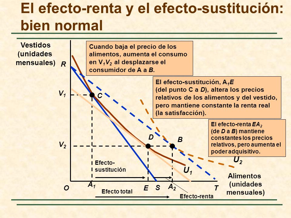 El efecto-renta y el efecto-sustitución: bien normal Alimentos (unidades mensuales) O Vestidos (unidades mensuales) R S V1V1 C U1U1 El efecto-renta EA