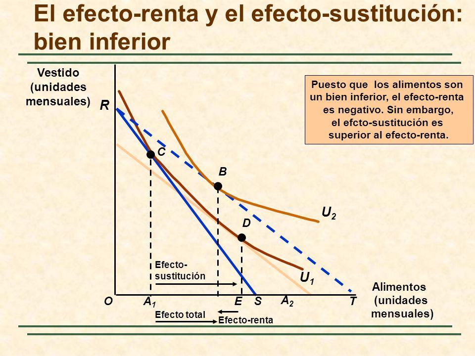 Alimentos (unidades mensuales) O R Vestido (unidades mensuales) A1A1 ST C U1U1 E Efecto- sustitución D Efecto total Puesto que los alimentos son un bi