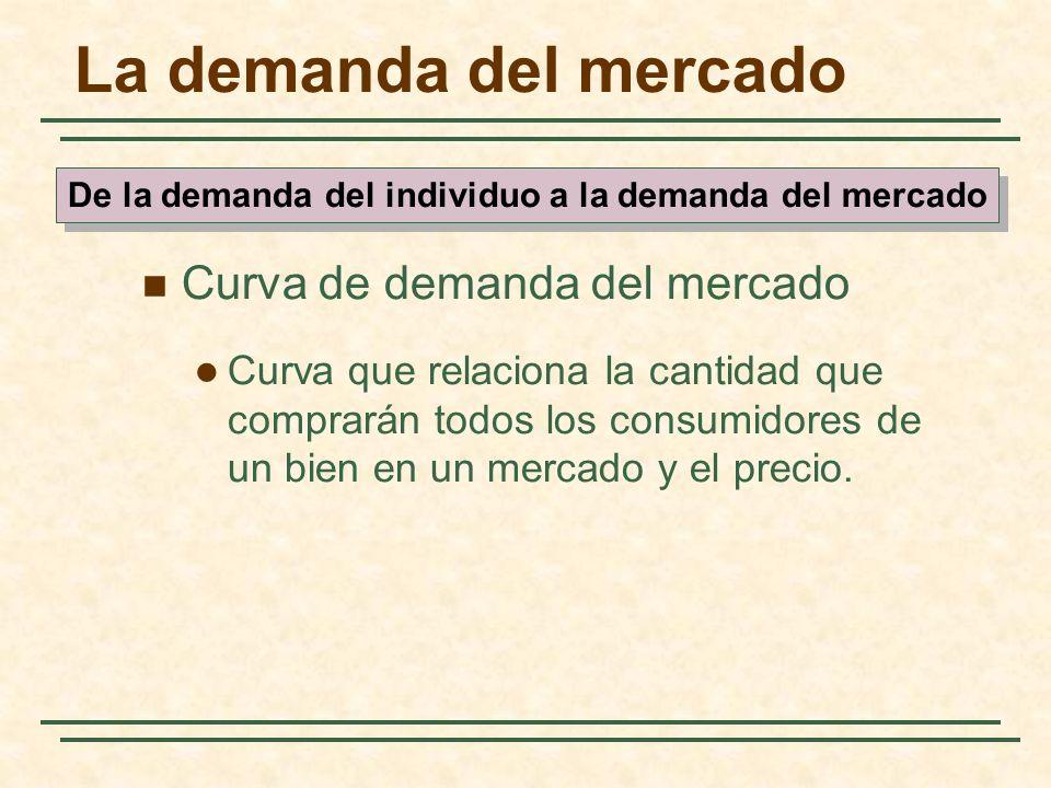 La demanda del mercado Curva de demanda del mercado Curva que relaciona la cantidad que comprarán todos los consumidores de un bien en un mercado y el