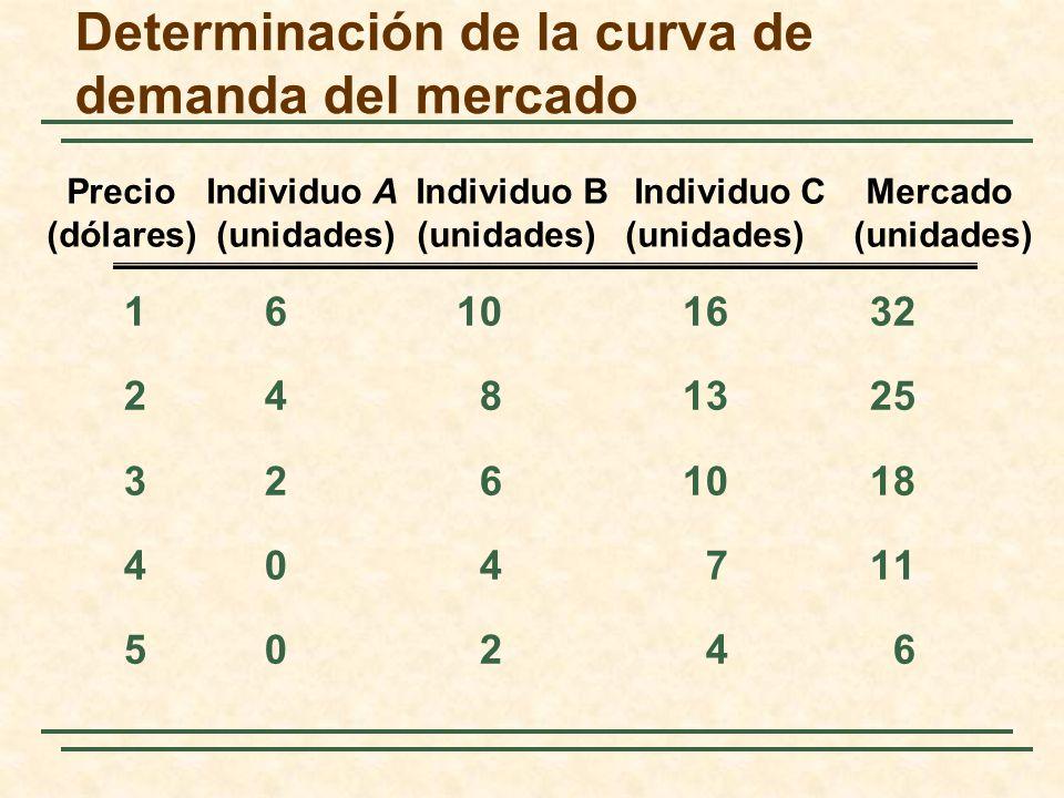 Determinación de la curva de demanda del mercado 161016 32 2481325 3261018 404711 50246 Precio Individuo A Individuo B Individuo C Mercado (dólares) (