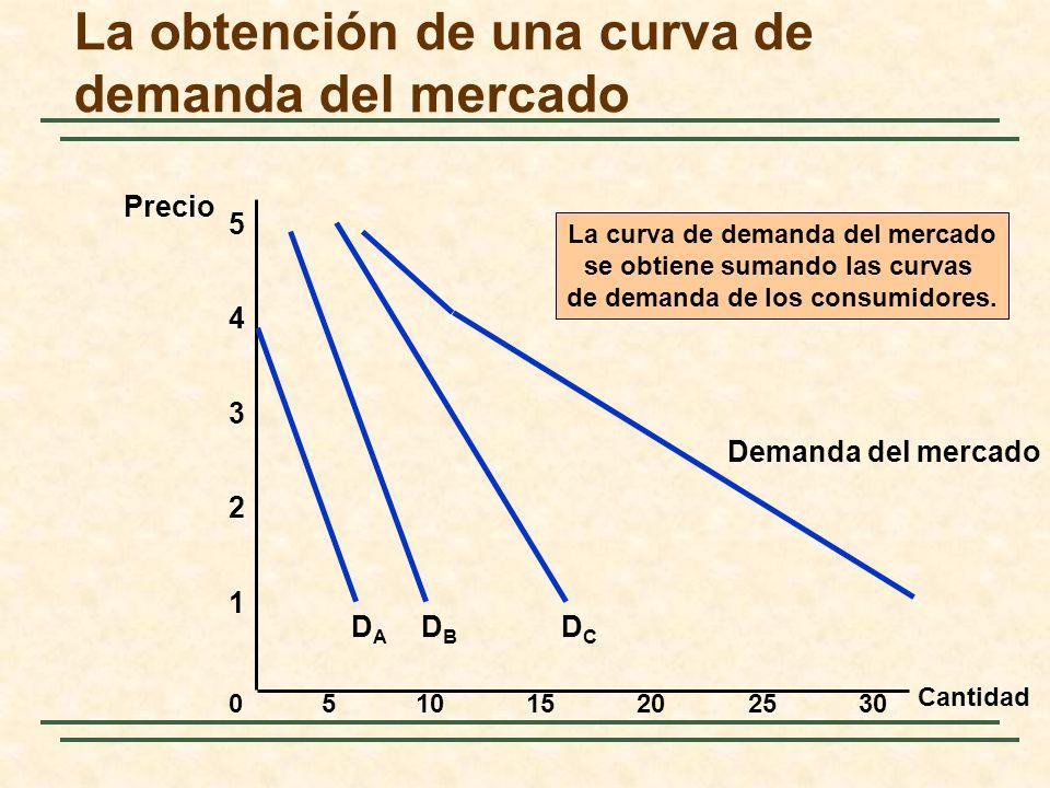 La obtención de una curva de demanda del mercado Cantidad 1 2 3 4 Precio 0 5 51015202530 DBDB DCDC Demanda del mercado DADA La curva de demanda del me