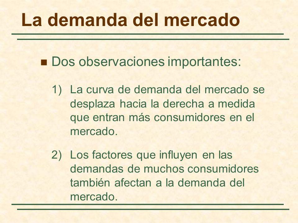 La demanda del mercado Dos observaciones importantes: 1)La curva de demanda del mercado se desplaza hacia la derecha a medida que entran más consumido