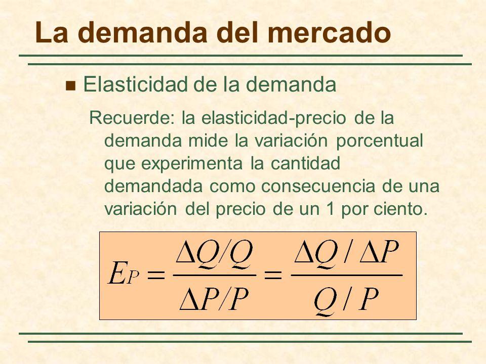 La demanda del mercado Elasticidad de la demanda Recuerde: la elasticidad-precio de la demanda mide la variación porcentual que experimenta la cantida