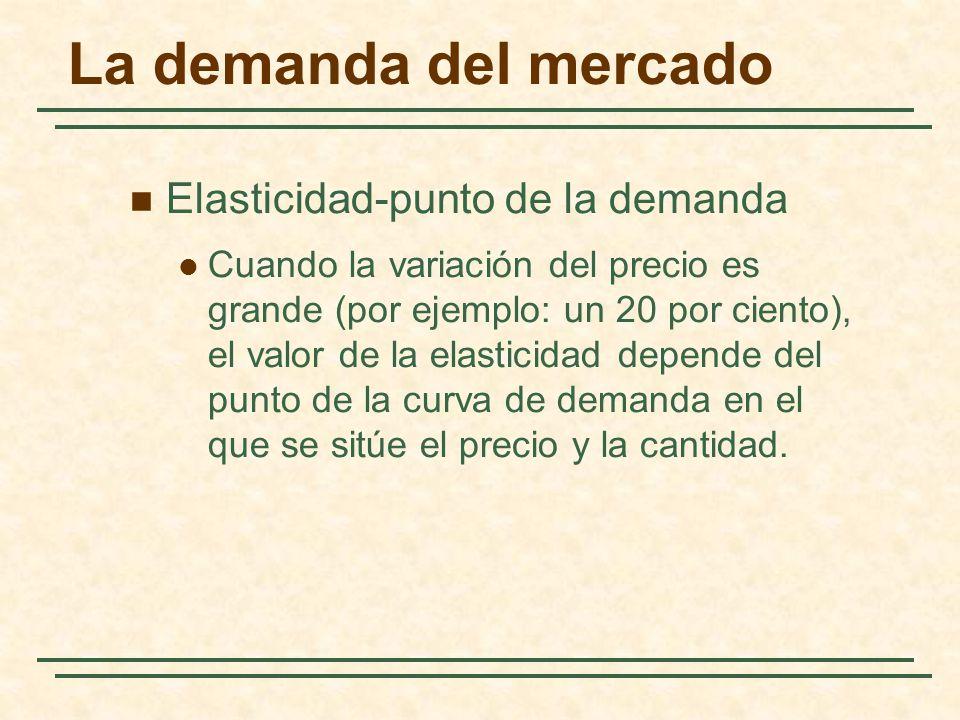 La demanda del mercado Elasticidad-punto de la demanda Cuando la variación del precio es grande (por ejemplo: un 20 por ciento), el valor de la elasti