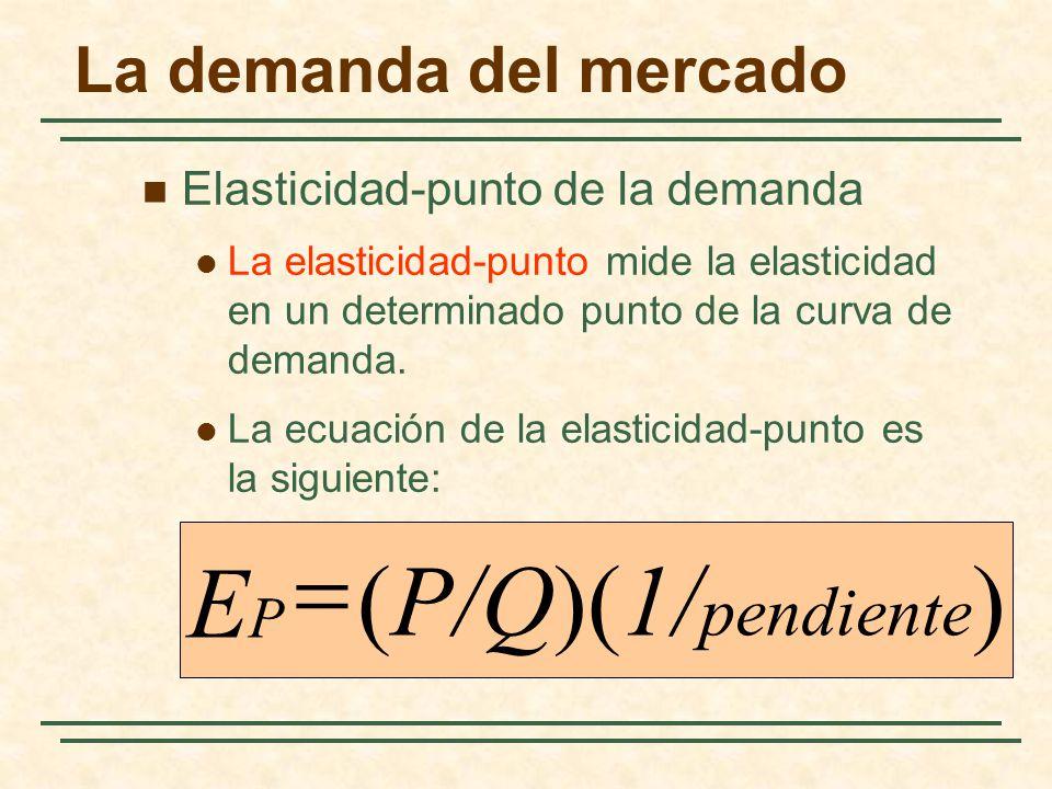 La demanda del mercado Elasticidad-punto de la demanda La elasticidad-punto mide la elasticidad en un determinado punto de la curva de demanda. La ecu