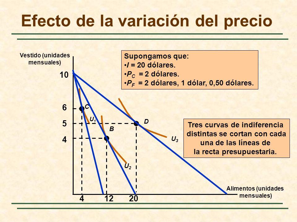 Efecto de la variación del precio Alimentos (unidades mensuales) Vestido (unidades mensuales) 4 5 6 U2U2 U3U3 C B D U1U1 41220 Tres curvas de indifere