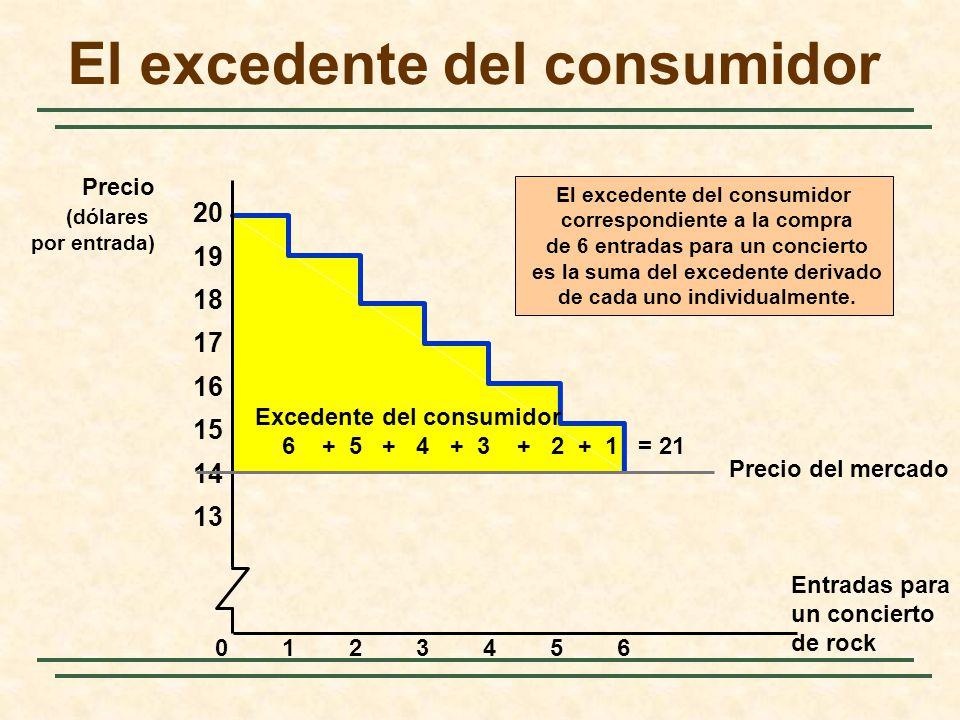 El excedente del consumidor correspondiente a la compra de 6 entradas para un concierto es la suma del excedente derivado de cada uno individualmente.
