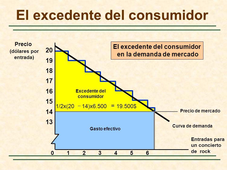 Curva de demanda Excedente del consumidor Gasto efectivo 19.500$14)x6.5001/2x(20 El excedente del consumidor en la demanda de mercado El excedente del