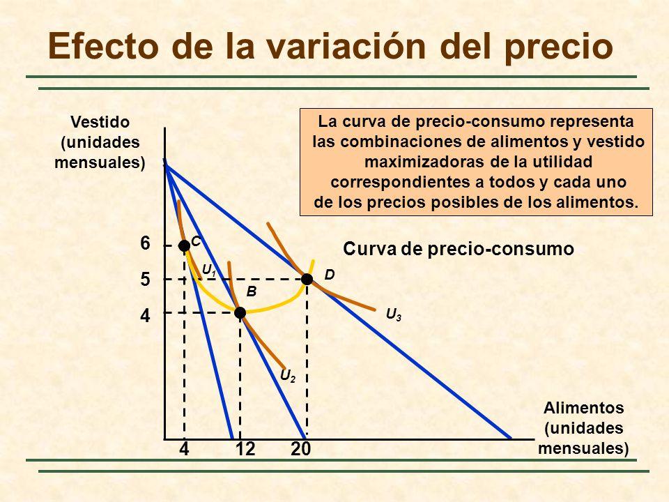 Curva de precio-consumo Efecto de la variación del precio Alimentos (unidades mensuales) Vestido (unidades mensuales) 4 5 6 U2U2 U3U3 C B D U1U1 41220