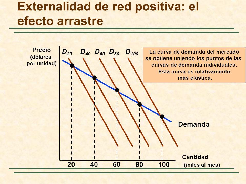 Demanda Externalidad de red positiva: el efecto arrastre Cantidad (miles al mes) Precio (dólares por unidad) D 20 20406080100 D 40 D 60 D 80 D 100 La