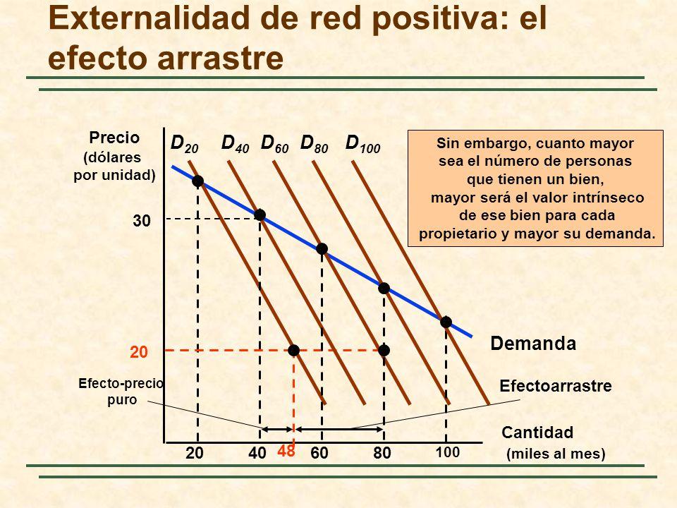 Demanda Externalidad de red positiva: el efecto arrastre Cantidad (miles al mes) Precio (dólares por unidad) D 20 20406080 100 D 40 D 60 D 80 D 100 Ef