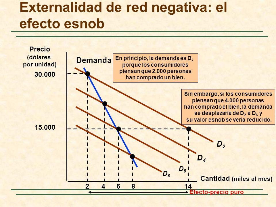 Externalidad de red negativa: el efecto esnob Cantidad (miles al mes) Demanda Precio (dólares por unidad) 2 D2D2 30.000 15.000 14 Efecto-precio puro E
