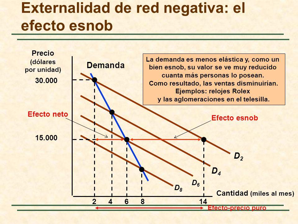 Externalidad de red negativa: el efecto esnob Cantidad (miles al mes) 2468 La demanda es menos elástica y, como un bien esnob, su valor se ve muy redu
