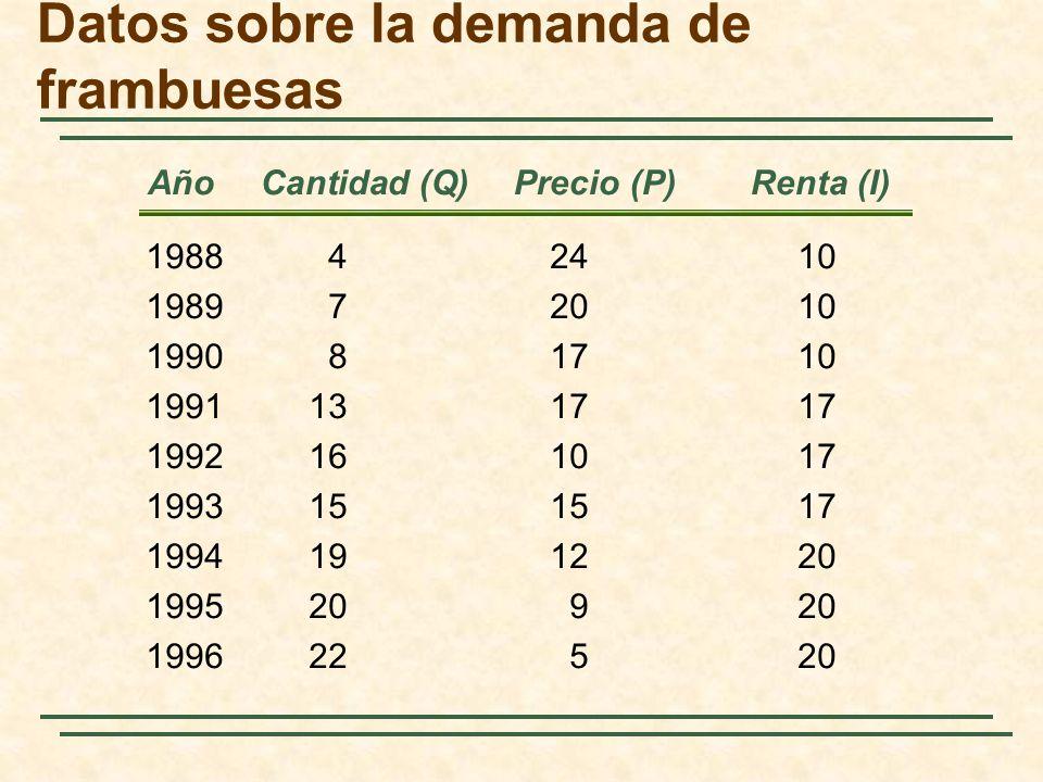 Año Cantidad (Q) Precio (P) Renta (I) Datos sobre la demanda de frambuesas 198842410 198972010 199081710 1991131717 1992161017 1993151517 1994191220 1