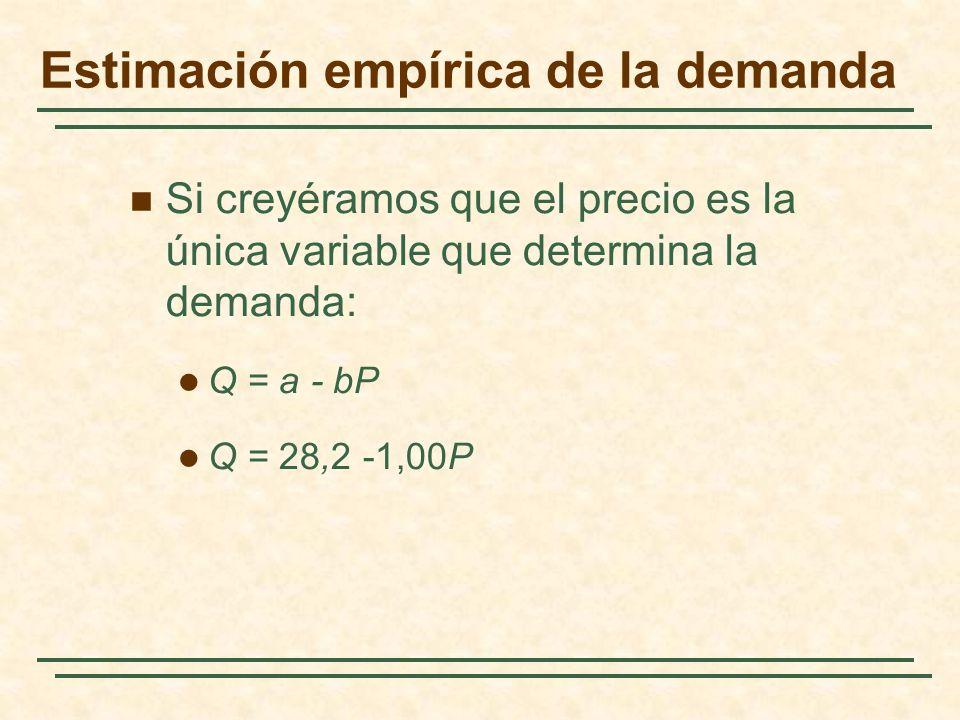 Si creyéramos que el precio es la única variable que determina la demanda: Q = a - bP Q = 28,2 -1,00P Estimación empírica de la demanda