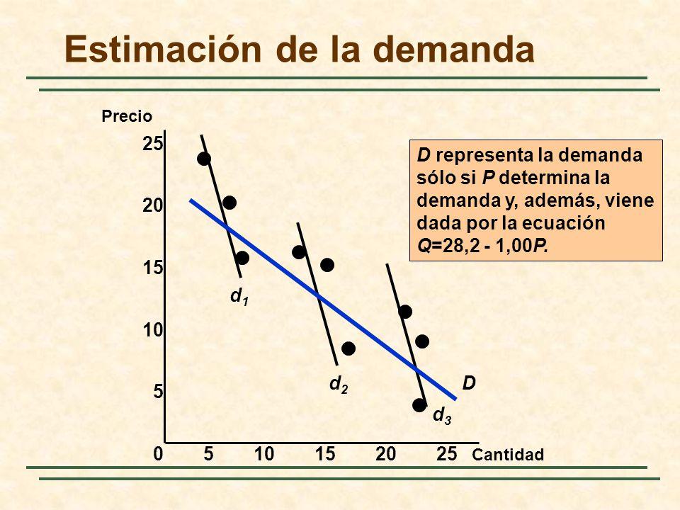 Estimación de la demanda Cantidad Precio 0510152025 15 10 5 25 20 d1d1 d2d2 d3d3 D D representa la demanda sólo si P determina la demanda y, además, v