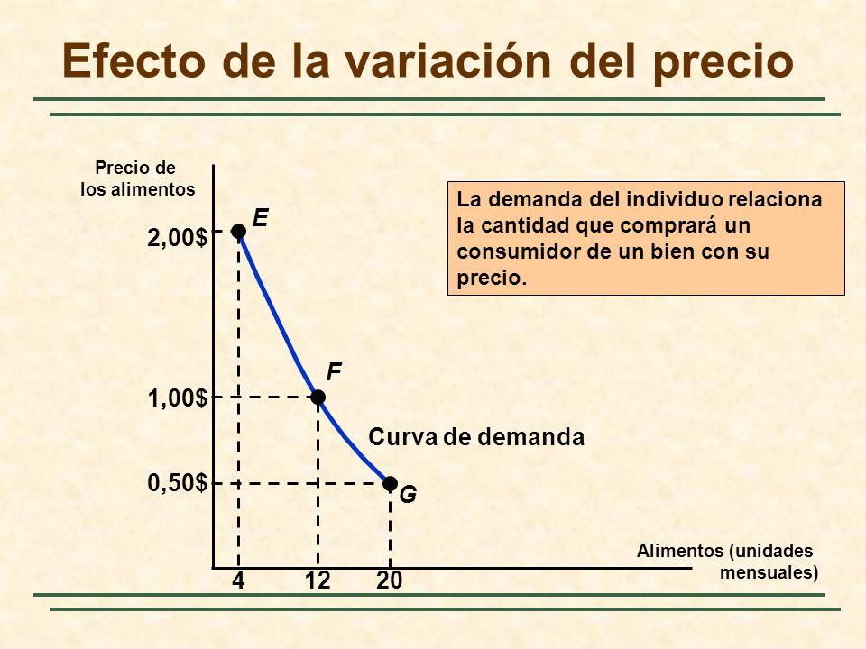 Un bien inferior Hamburgesas (unidades mensuales) Bistecs (unidades mensuales) 15 30 U3U3 C Curva de renta-consumo …pero la hamburguesa se convierte en un bien inferior, cuando la curva de renta-consumo se vuelve hacia atrás del punto B al C.