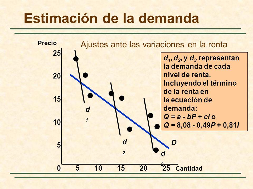 Estimación de la demanda Cantidad Precio 0510152025 15 10 5 25 20 D d1d1 d2d2 d3d3 d 1, d 2, y d 3 representan la demanda de cada nivel de renta. Incl