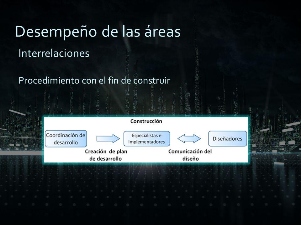 Desempeño de las áreas Charlas informativas (